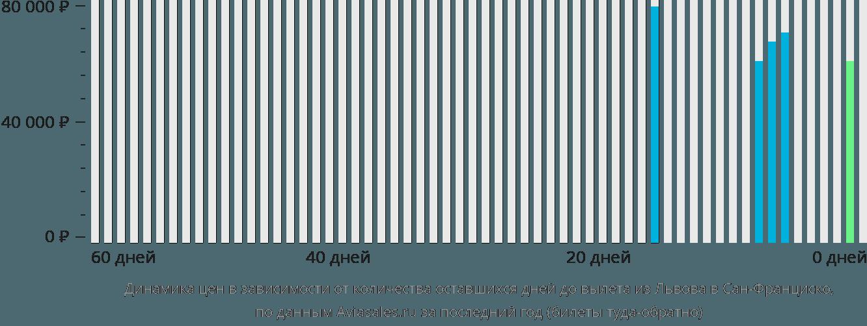 Динамика цен в зависимости от количества оставшихся дней до вылета из Львова в Сан-Франциско