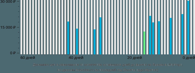 Динамика цен в зависимости от количества оставшихся дней до вылета из Львова в Штутгарт