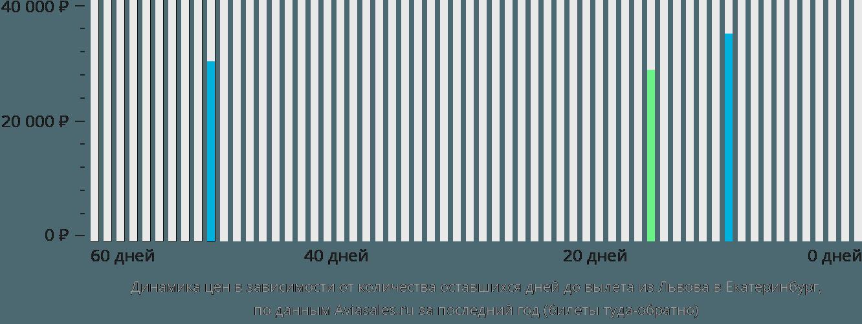 Динамика цен в зависимости от количества оставшихся дней до вылета из Львова в Екатеринбург