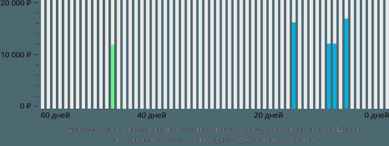 Динамика цен в зависимости от количества оставшихся дней до вылета из Львова в Щецин