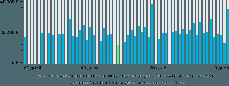Динамика цен в зависимости от количества оставшихся дней до вылета из Львова в Тель-Авив