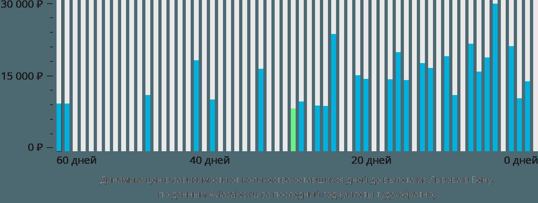 Динамика цен в зависимости от количества оставшихся дней до вылета из Львова в Вену