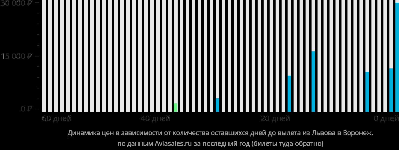 Динамика цен в зависимости от количества оставшихся дней до вылета из Львова в Воронеж