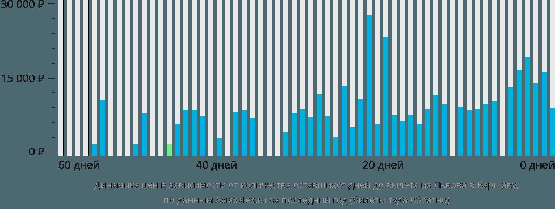 Динамика цен в зависимости от количества оставшихся дней до вылета из Львова в Варшаву