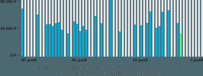 Динамика цен в зависимости от количества оставшихся дней до вылета из Львова в Торонто