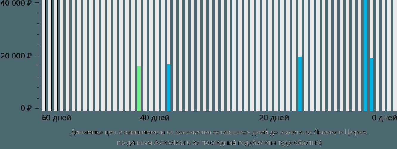 Динамика цен в зависимости от количества оставшихся дней до вылета из Львова в Цюрих