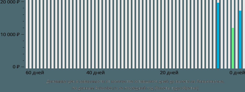 Динамика цен в зависимости от количества оставшихся дней до вылета из Ляньюньгана
