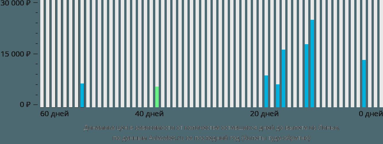 Динамика цен в зависимости от количества оставшихся дней до вылета из Линьи