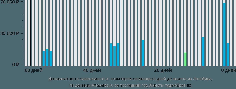 Динамика цен в зависимости от количества оставшихся дней до вылета из Лонгйира
