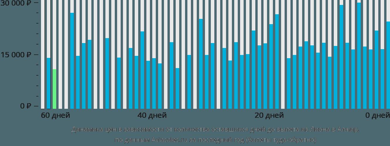Динамика цен в зависимости от количества оставшихся дней до вылета из Лиона в Алжир