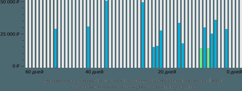 Динамика цен в зависимости от количества оставшихся дней до вылета из Лиона в Бейрут