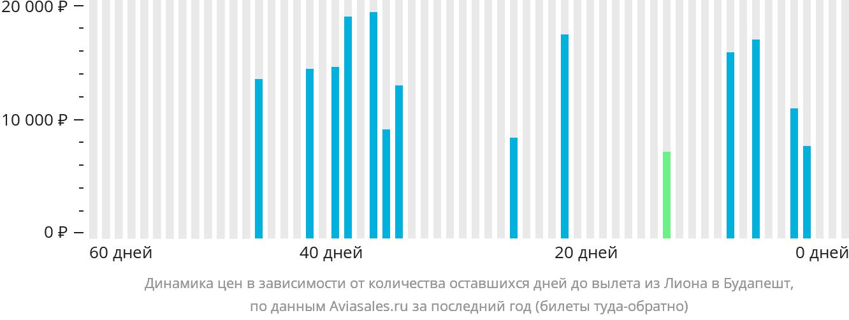 Динамика цен в зависимости от количества оставшихся дней до вылета из Лиона в Будапешт