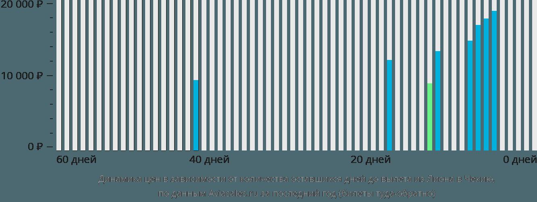 Динамика цен в зависимости от количества оставшихся дней до вылета из Лиона в Чехию