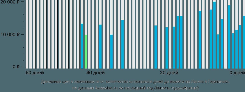 Динамика цен в зависимости от количества оставшихся дней до вылета из Лиона в Германию