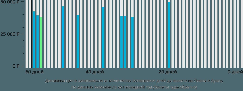 Динамика цен в зависимости от количества оставшихся дней до вылета из Лиона в Дуалу