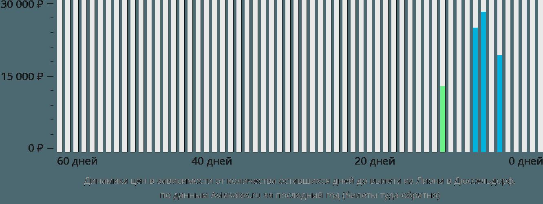 Динамика цен в зависимости от количества оставшихся дней до вылета из Лиона в Дюссельдорф
