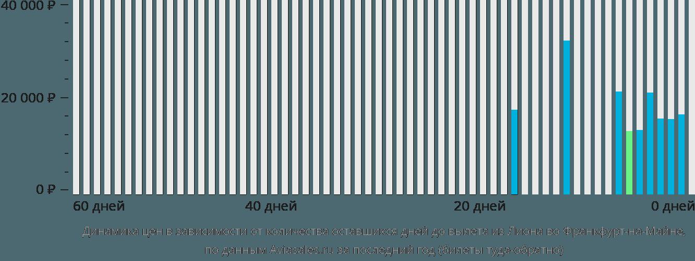 Динамика цен в зависимости от количества оставшихся дней до вылета из Лиона во Франкфурт-на-Майне