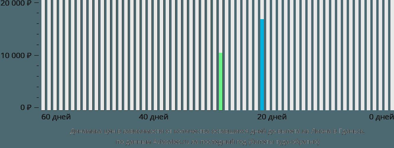 Динамика цен в зависимости от количества оставшихся дней до вылета из Лиона в Гданьск