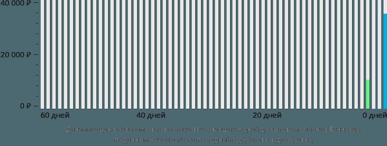 Динамика цен в зависимости от количества оставшихся дней до вылета из Лиона в Ганновер