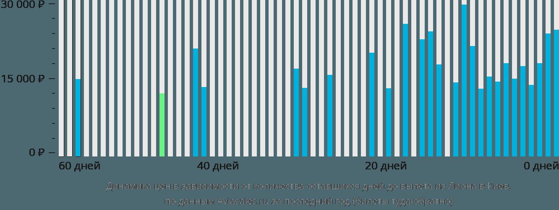 Динамика цен в зависимости от количества оставшихся дней до вылета из Лиона в Киев