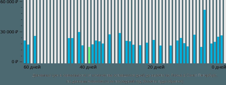 Динамика цен в зависимости от количества оставшихся дней до вылета из Лиона в Санкт-Петербург