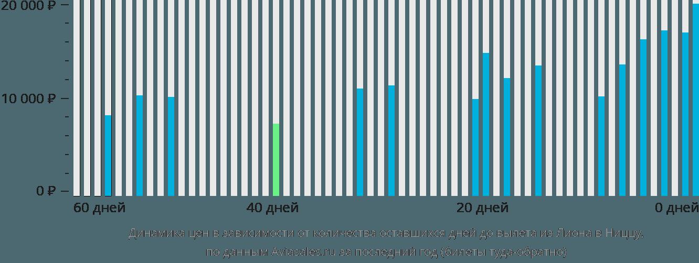 Динамика цен в зависимости от количества оставшихся дней до вылета из Лиона в Ниццу