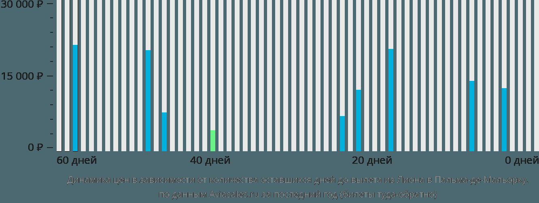 Динамика цен в зависимости от количества оставшихся дней до вылета из Лиона в Пальма-де-Майорку