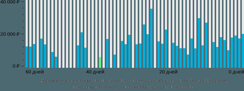 Динамика цен в зависимости от количества оставшихся дней до вылета из Лиона в Марракеш