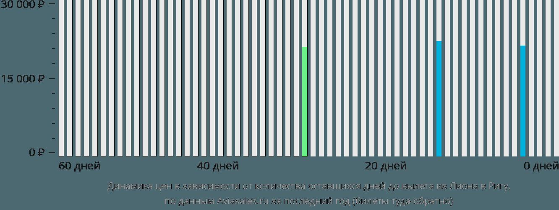 Динамика цен в зависимости от количества оставшихся дней до вылета из Лиона в Ригу