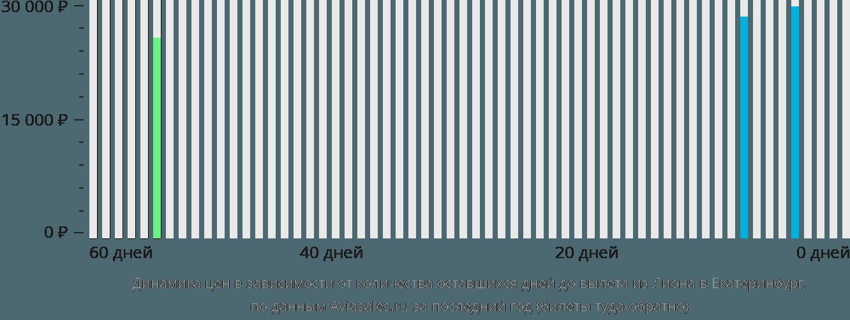 Динамика цен в зависимости от количества оставшихся дней до вылета из Лиона в Екатеринбург