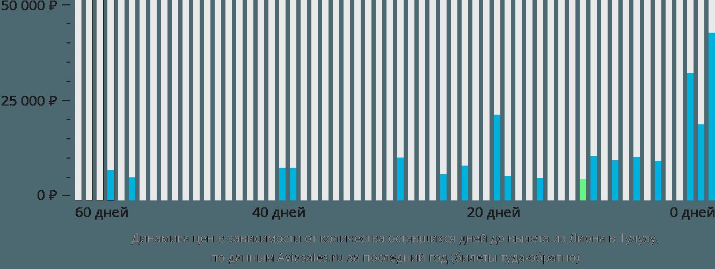 Динамика цен в зависимости от количества оставшихся дней до вылета из Лиона в Тулузу
