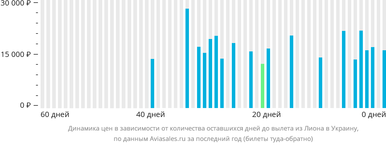 Динамика цен в зависимости от количества оставшихся дней до вылета из Лиона в Украину