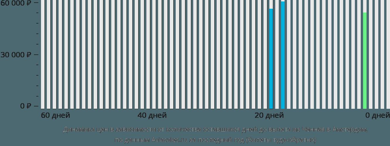 Динамика цен в зависимости от количества оставшихся дней до вылета из Ченная в Амстердам