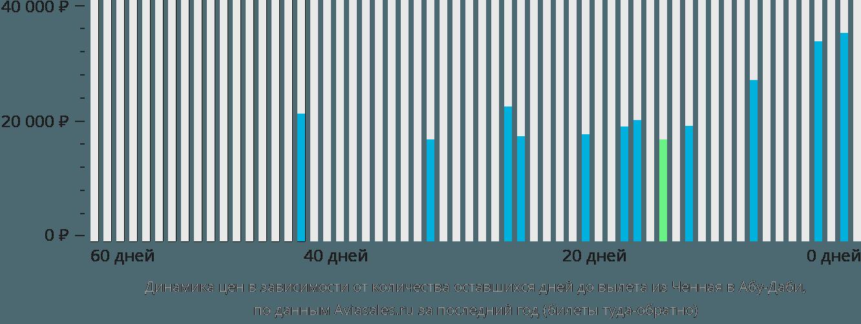 Динамика цен в зависимости от количества оставшихся дней до вылета из Ченная в Абу-Даби
