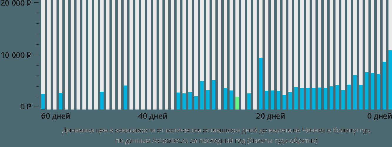 Динамика цен в зависимости от количества оставшихся дней до вылета из Ченная в Коямпуттур