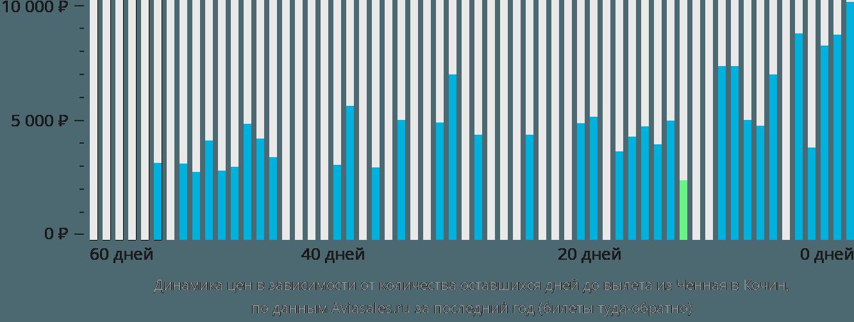 Динамика цен в зависимости от количества оставшихся дней до вылета из Ченная в Кочин