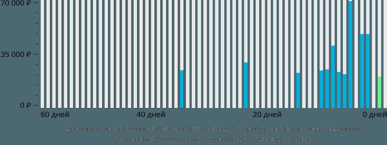 Динамика цен в зависимости от количества оставшихся дней до вылета из Ченная в Даммам