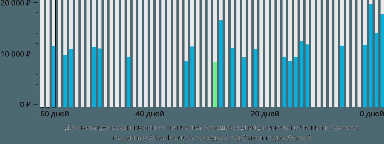 Динамика цен в зависимости от количества оставшихся дней до вылета из Ченная в Гувахати