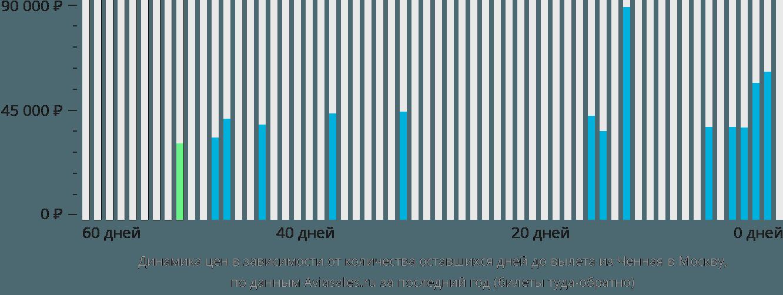 Динамика цен в зависимости от количества оставшихся дней до вылета из Ченная в Москву