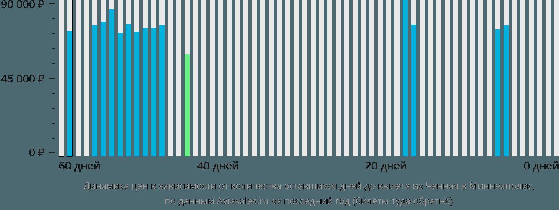 Динамика цен в зависимости от количества оставшихся дней до вылета из Ченная в Миннеаполис