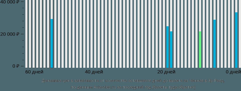 Динамика цен в зависимости от количества оставшихся дней до вылета из Ченная в Эр-Рияд