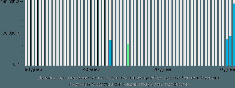 Динамика цен в зависимости от количества оставшихся дней до вылета из Ченная в Стокгольм