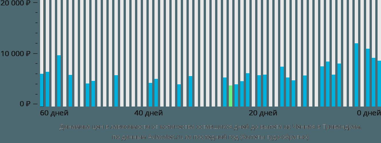 Динамика цен в зависимости от количества оставшихся дней до вылета из Ченная в Тривандрам
