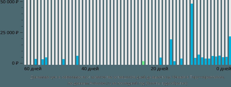 Динамика цен в зависимости от количества оставшихся дней до вылета из Ченная в Тируччираппалли
