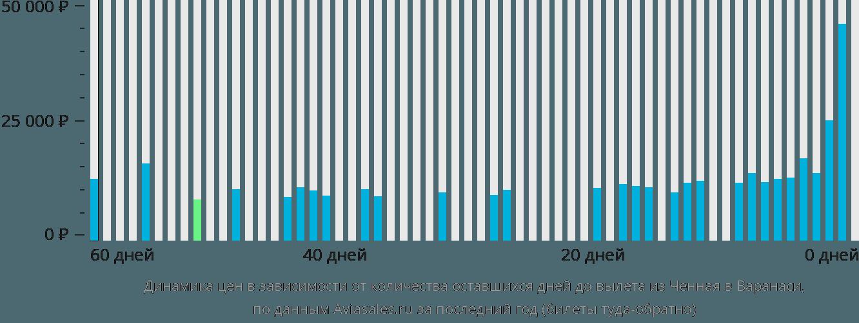 Динамика цен в зависимости от количества оставшихся дней до вылета из Ченная в Варанаси