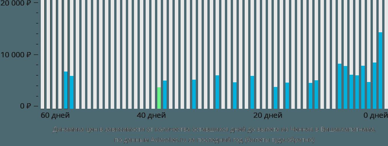 Динамика цен в зависимости от количества оставшихся дней до вылета из Ченная в Вишакхапатнама