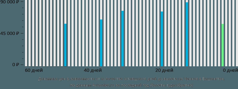 Динамика цен в зависимости от количества оставшихся дней до вылета из Ченная в Вашингтон