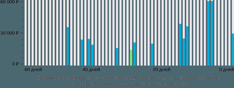 Динамика цен в зависимости от количества оставшихся дней до вылета из Мадрида в Армению