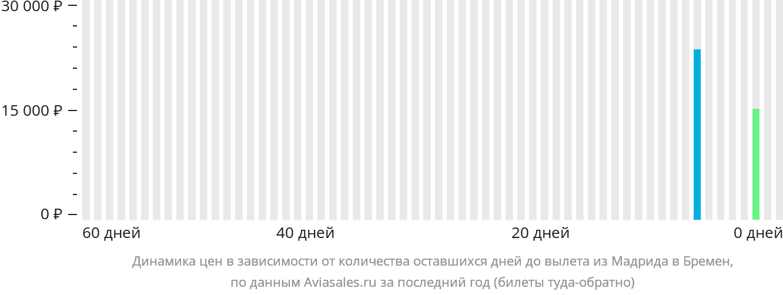 Динамика цен в зависимости от количества оставшихся дней до вылета из Мадрида в Бремен