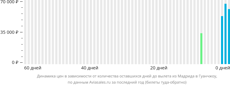 Динамика цен в зависимости от количества оставшихся дней до вылета из Мадрида в Гуанчжоу